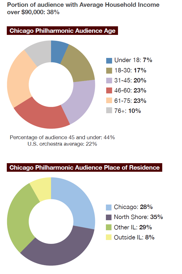 Chicago Philharmonic Audience Statistics